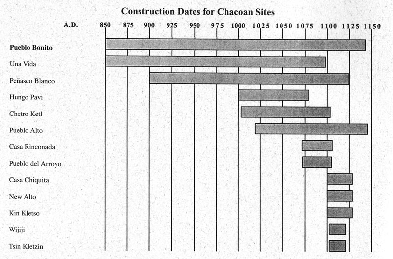 Santa fe and anasazi ruins for House construction timeline